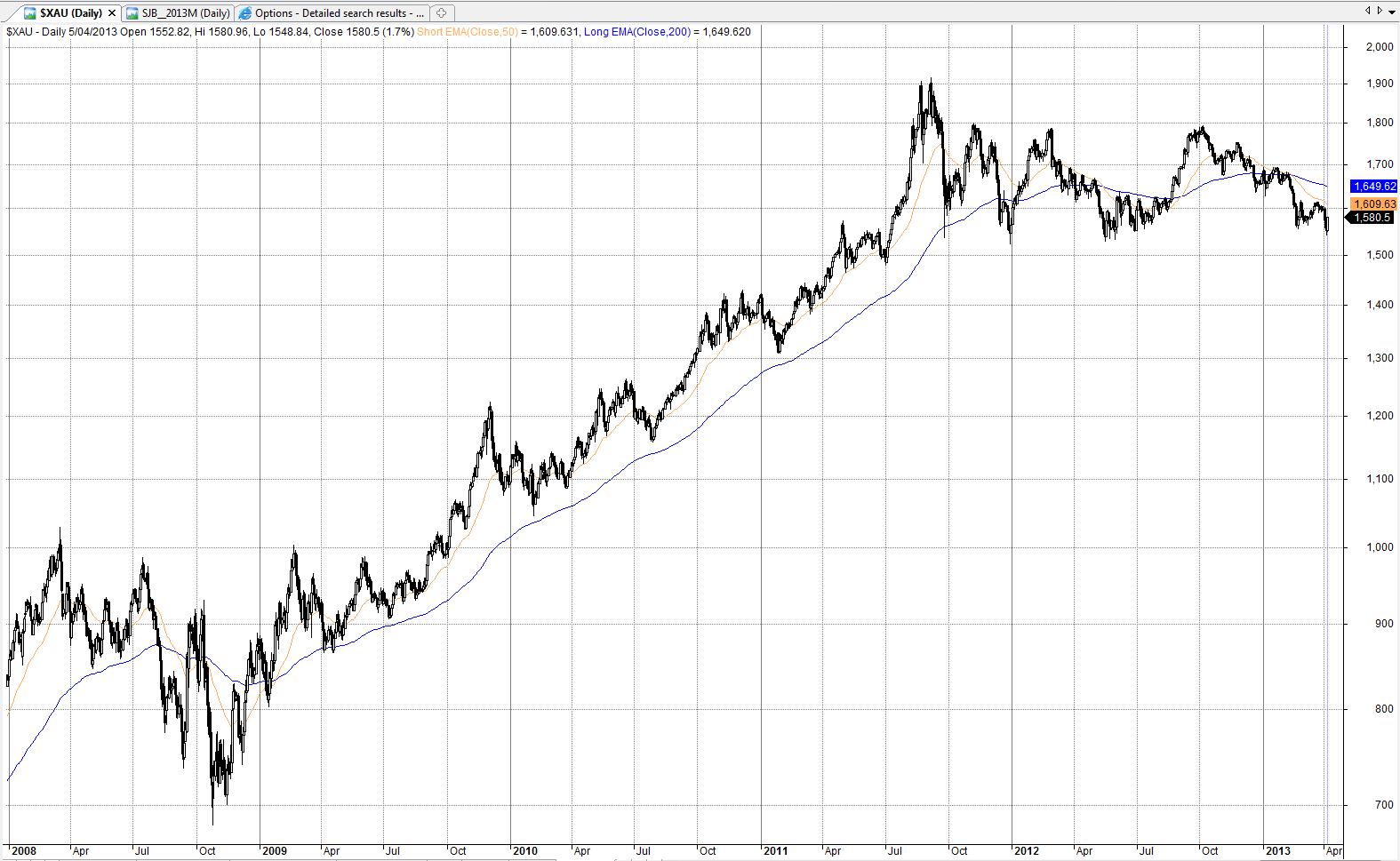 Asx options trading strategies